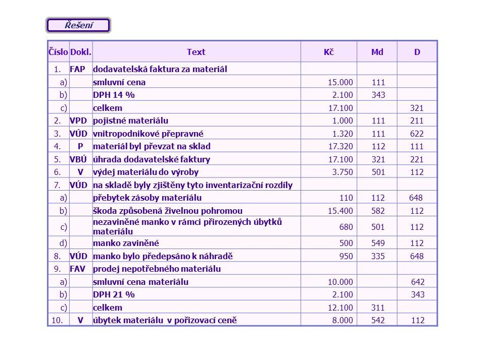 ČísloDokl.TextKčMdD 1.FAPdodavatelská faktura za materiál a) smluvní cena15.000 111 b) DPH 14 %2.100 343 c) celkem17.100 321 2.VPDpojistné materiálu1.