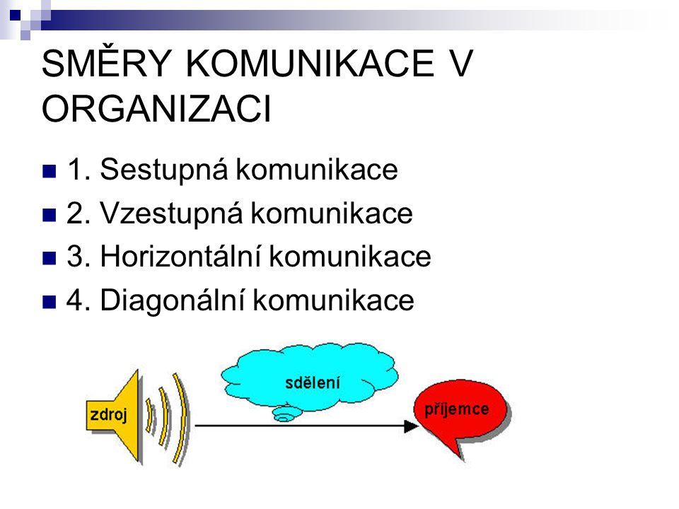 SMĚRY KOMUNIKACE V ORGANIZACI 1. Sestupná komunikace 2. Vzestupná komunikace 3. Horizontální komunikace 4. Diagonální komunikace
