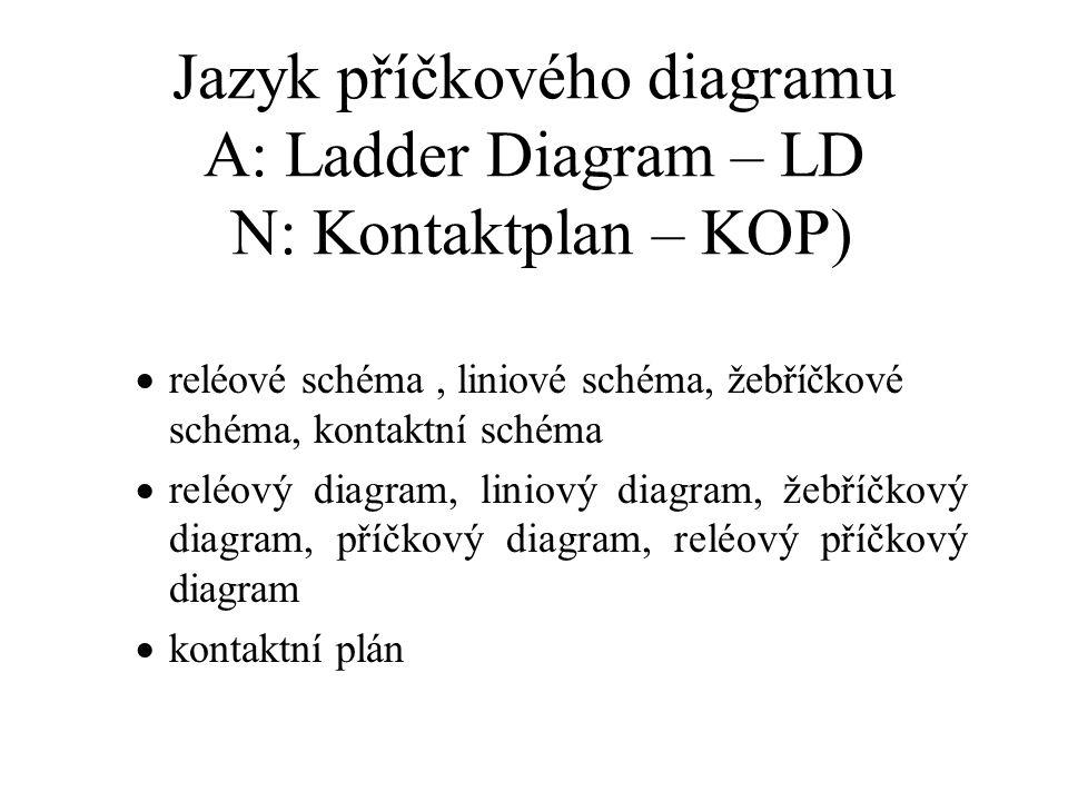 Jazyk příčkového diagramu A: Ladder Diagram – LD N: Kontaktplan – KOP)  reléové schéma, liniové schéma, žebříčkové schéma, kontaktní schéma  reléový diagram, liniový diagram, žebříčkový diagram, příčkový diagram, reléový příčkový diagram  kontaktní plán