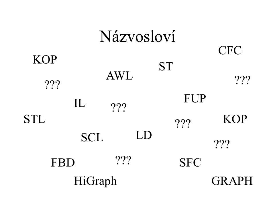 Programovacích jazyky podle standardu IEC 1131-3 názvosloví  Jazyky grafické (LD, FBD, SFC)  Jazyky textové (IL, ST)