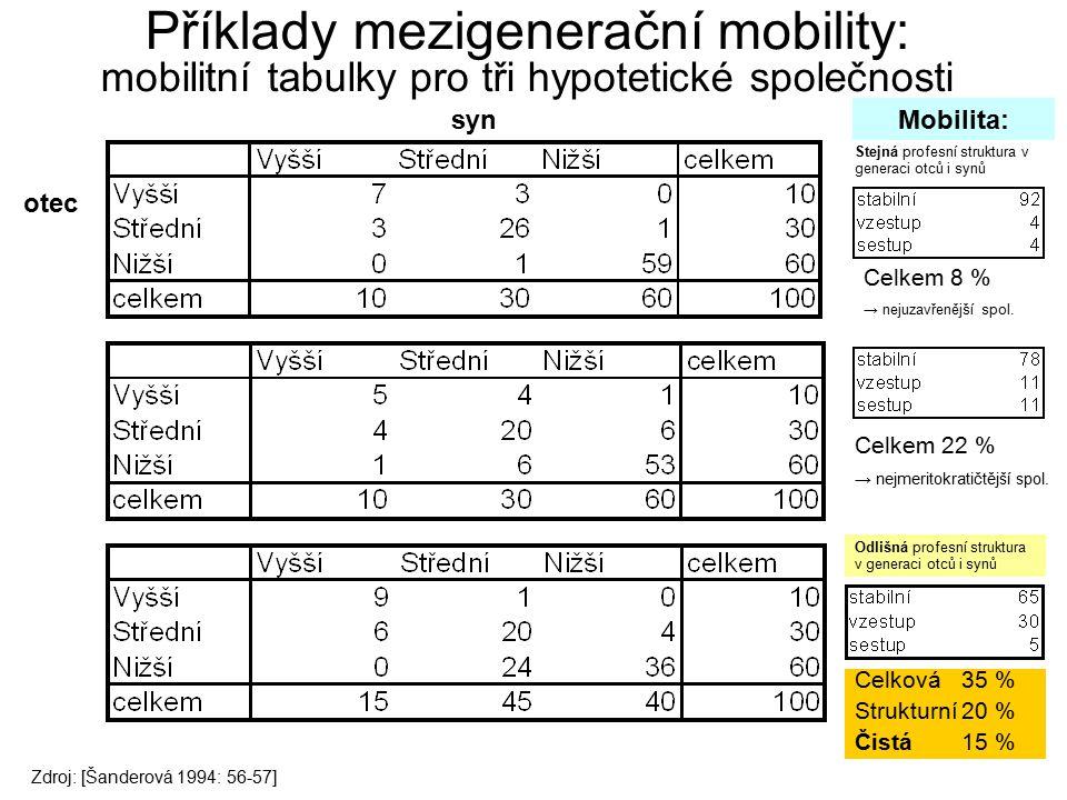 13 Příklady mezigenerační mobility: mobilitní tabulky pro tři hypotetické společnosti Celková 35 % Strukturní20 % Čistá 15 % Celkem 8 % → nejuzavřeněj