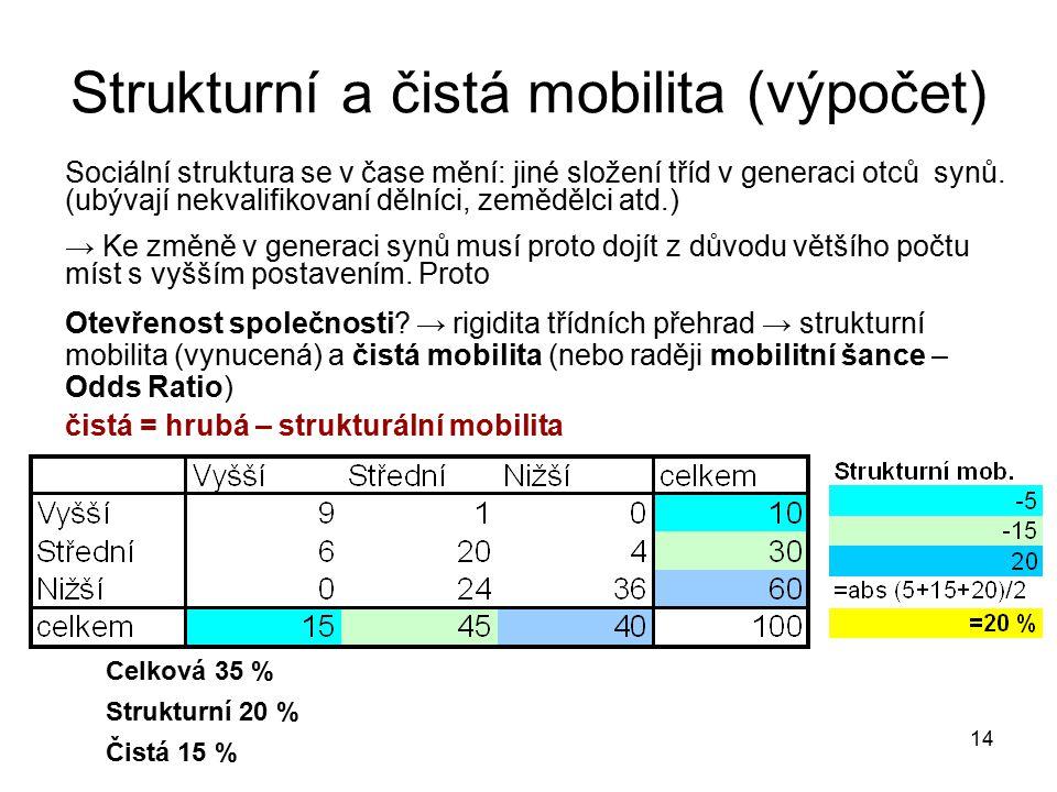 14 Strukturní a čistá mobilita (výpočet) Sociální struktura se v čase mění: jiné složení tříd v generaci otců synů. (ubývají nekvalifikovaní dělníci,