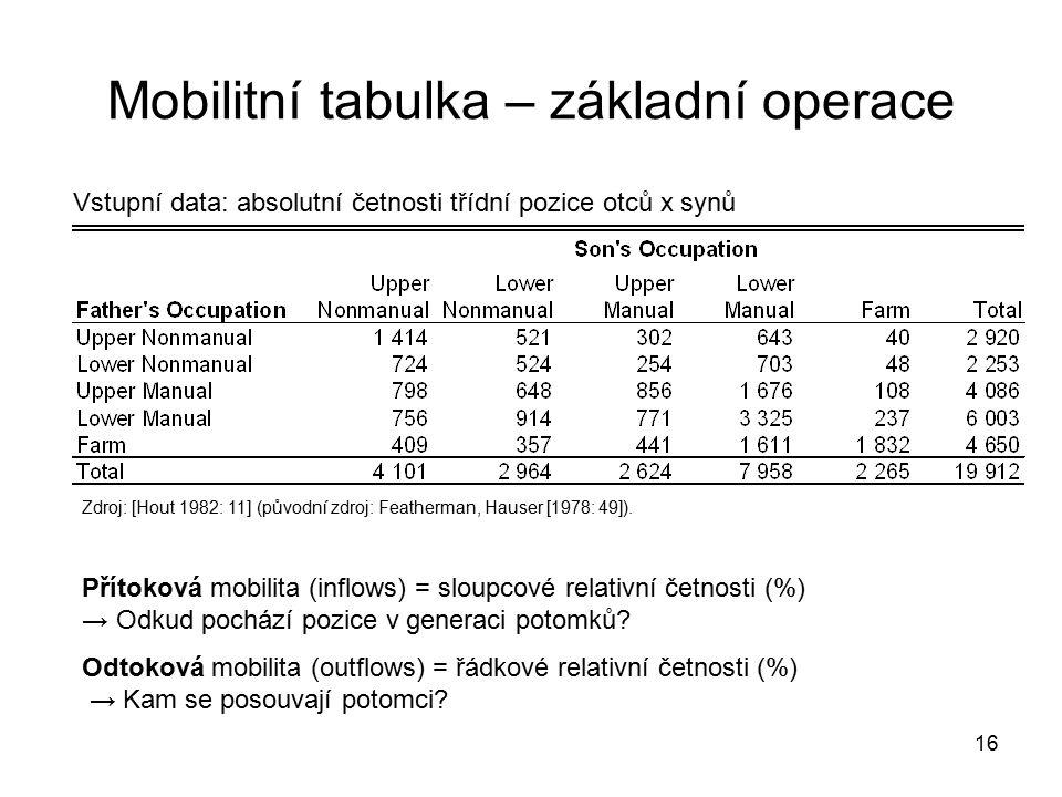 16 Mobilitní tabulka – základní operace Zdroj: [Hout 1982: 11] (původní zdroj: Featherman, Hauser [1978: 49]). Přítoková mobilita (inflows) = sloupcov