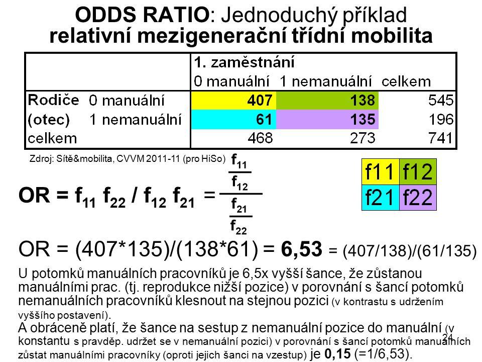 24 ODDS RATIO: Jednoduchý příklad relativní mezigenerační třídní mobilita OR = f 11 f 22 / f 12 f 21 = OR = (407*135)/(138*61) = 6,53 = (407/138)/(61/