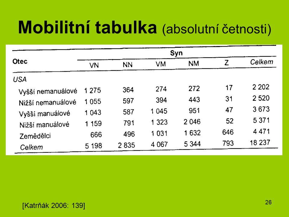 26 Mobilitní tabulka (absolutní četnosti) [Katrňák 2006: 139]