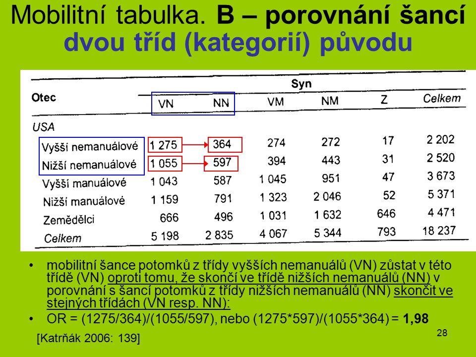28 mobilitní šance potomků z třídy vyšších nemanuálů (VN) zůstat v této třídě (VN) oproti tomu, že skončí ve třídě nižších nemanuálů (NN) v porovnání