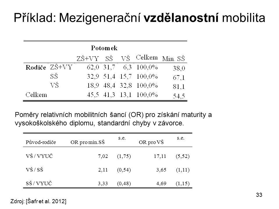 33 Příklad: Mezigenerační vzdělanostní mobilita Původ-rodičeOR pro min.SŠ s.e. OR pro VŠ s.e. VŠ / VYUČ7,02(1,75)17,11(5,52) VŠ / SŠ2,11(0,54)3,65(1,1