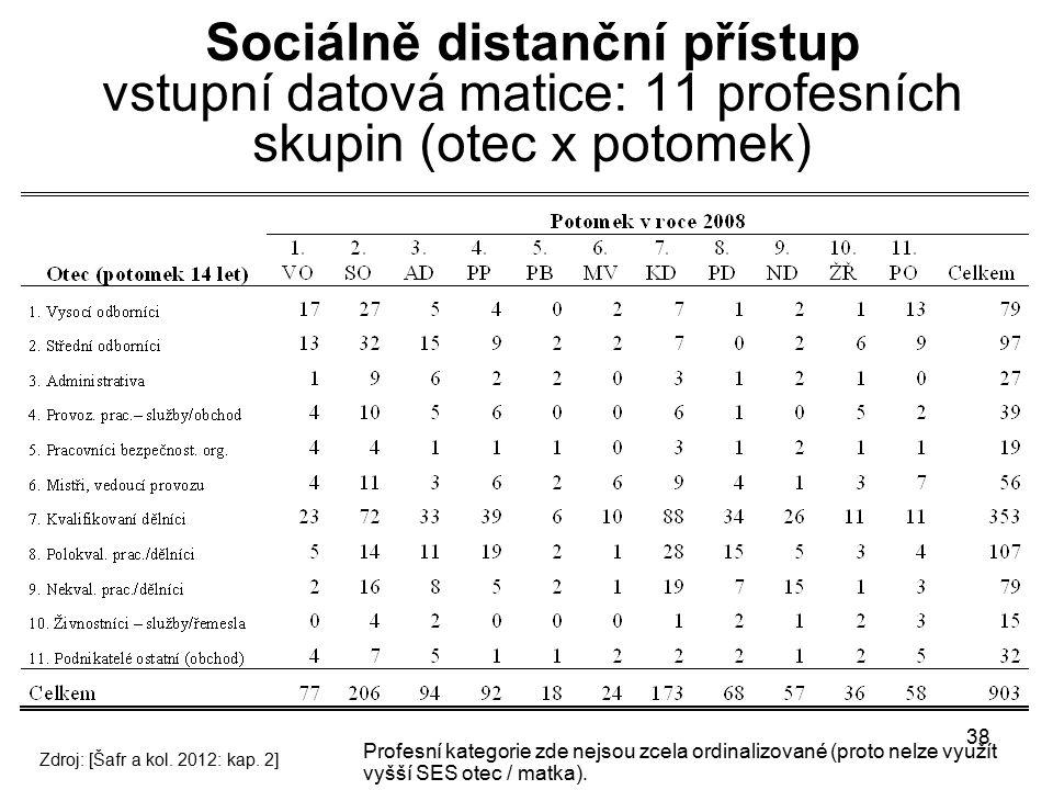 38 Sociálně distanční přístup vstupní datová matice: 11 profesních skupin (otec x potomek) Zdroj: [Šafr a kol. 2012: kap. 2] Profesní kategorie zde ne