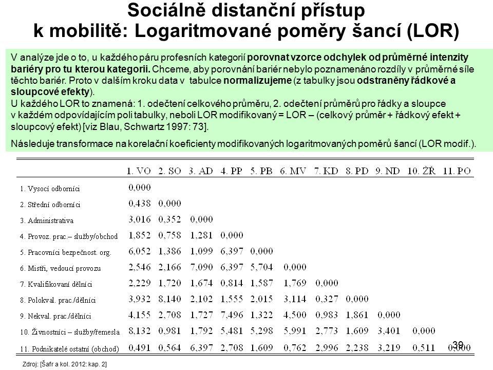 39 Sociálně distanční přístup k mobilitě: Logaritmované poměry šancí (LOR) V analýze jde o to, u každého páru profesních kategorií porovnat vzorce odc