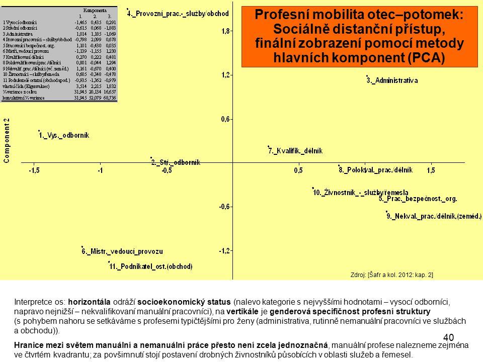 40 Interpretce os: horizontála odráží socioekonomický status (nalevo kategorie s nejvyššími hodnotami – vysocí odborníci, napravo nejnižší – nekvalifi