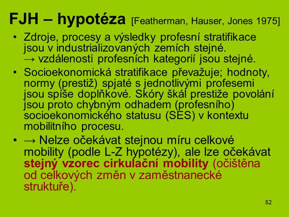 52 FJH – hypotéza [Featherman, Hauser, Jones 1975] Zdroje, procesy a výsledky profesní stratifikace jsou v industrializovaných zemích stejné. → vzdále
