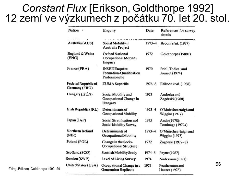 56 Constant Flux [Erikson, Goldthorpe 1992] 12 zemí ve výzkumech z počátku 70. let 20. stol. Zdroj: Erikson, Goldthorpe 1992: 50