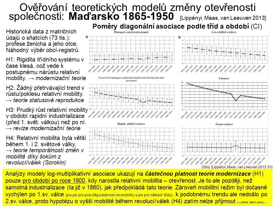 64 Ověřování teoretických modelů změny otevřenosti společnosti: Maďarsko 1865-1950 [Lippényi, Maas, van Leeuven 2013] Zdroj: [Lippényi, Maas, van Leeu