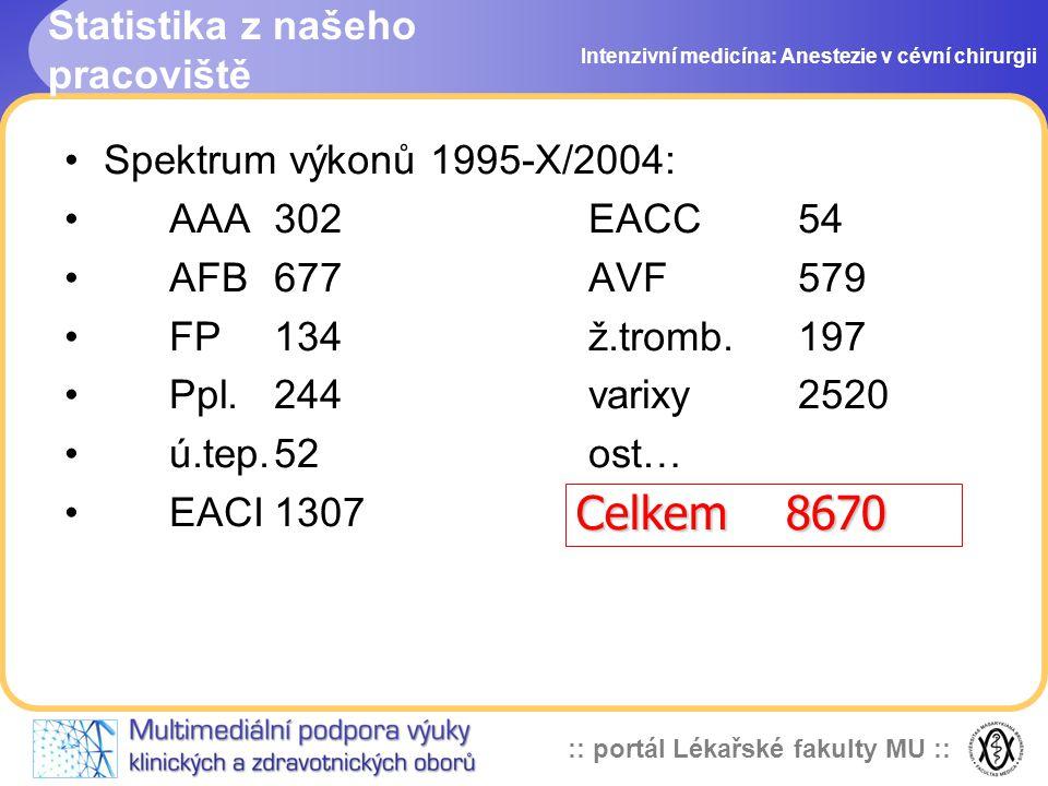 :: portál Lékařské fakulty MU :: Statistika z našeho pracoviště Intenzivní medicína: Anestezie v cévní chirurgii Spektrum výkonů 1995-X/2004: AAA302EA
