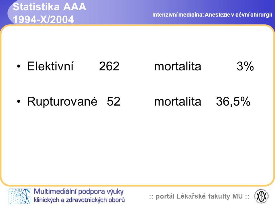 :: portál Lékařské fakulty MU :: Statistika AAA 1994-X/2004 Intenzivní medicína: Anestezie v cévní chirurgii Elektivní 262 mortalita3% Rupturované 52m
