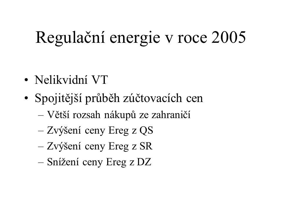 Regulační energie v roce 2005 Nelikvidní VT Spojitější průběh zúčtovacích cen –Větší rozsah nákupů ze zahraničí –Zvýšení ceny Ereg z QS –Zvýšení ceny