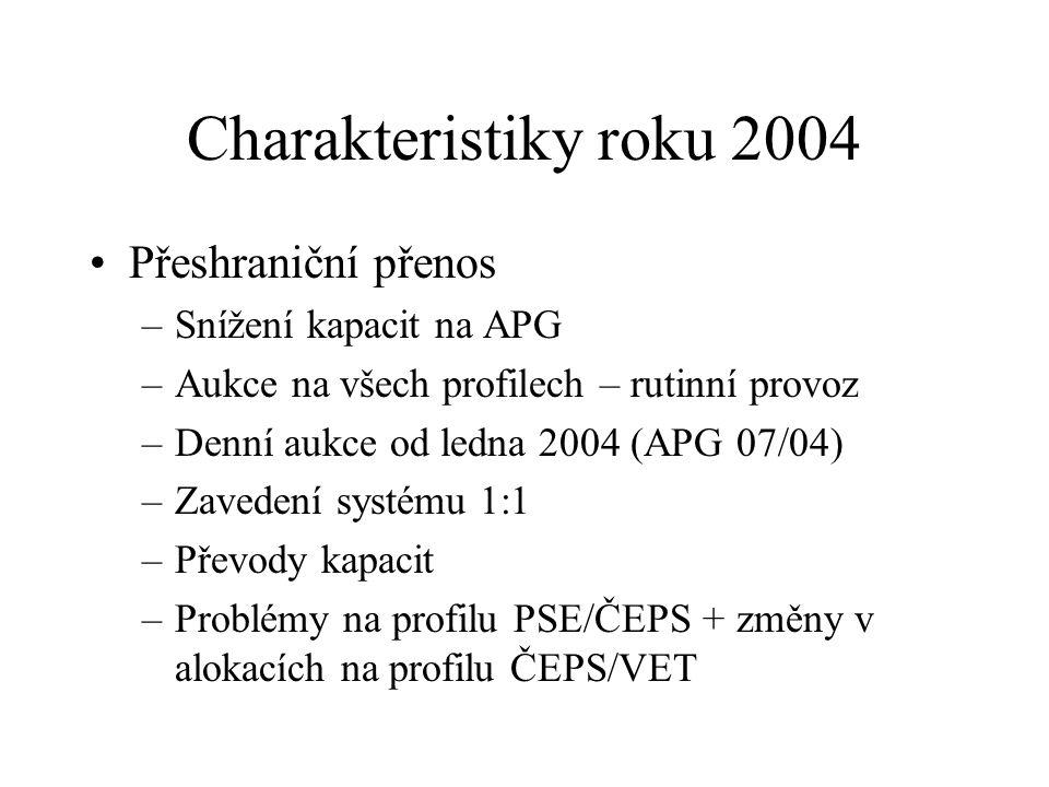 Charakteristiky roku 2004 Přeshraniční přenos –Snížení kapacit na APG –Aukce na všech profilech – rutinní provoz –Denní aukce od ledna 2004 (APG 07/04
