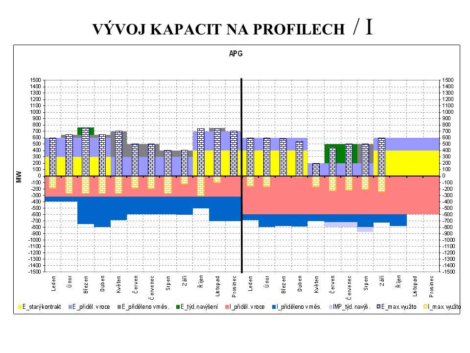 VÝVOJ KAPACIT NA PROFILECH / I