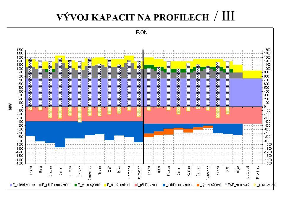 VÝVOJ KAPACIT NA PROFILECH / III