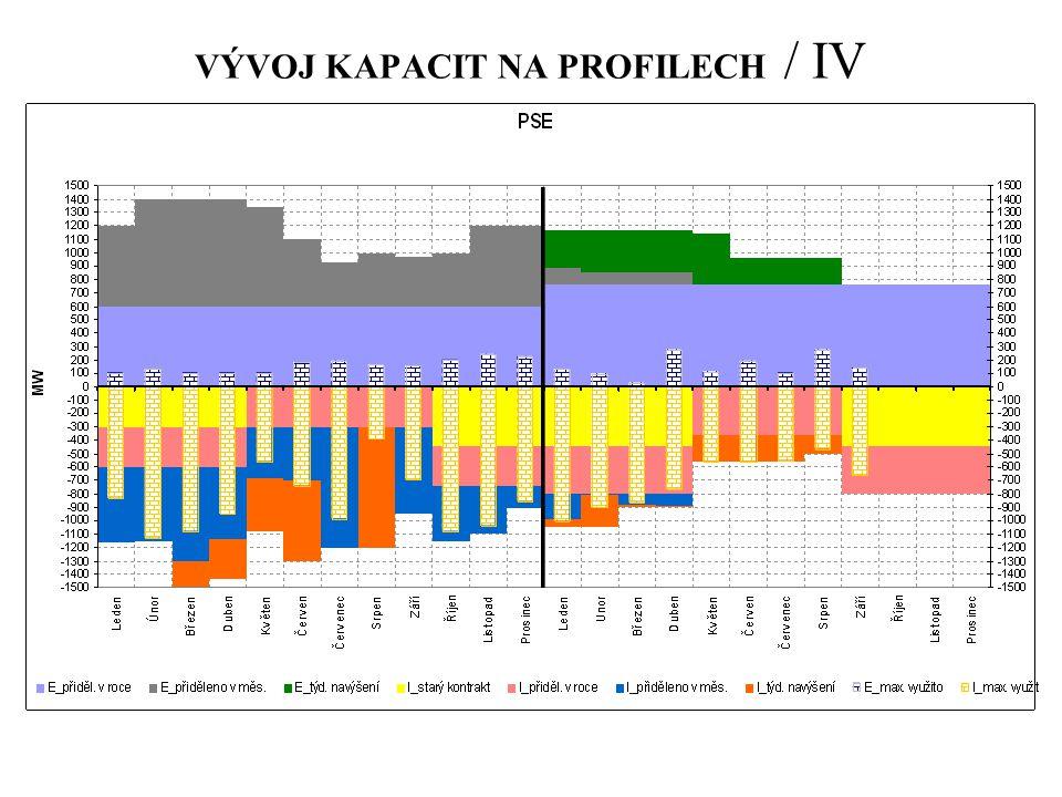 VÝVOJ KAPACIT NA PROFILECH / IV