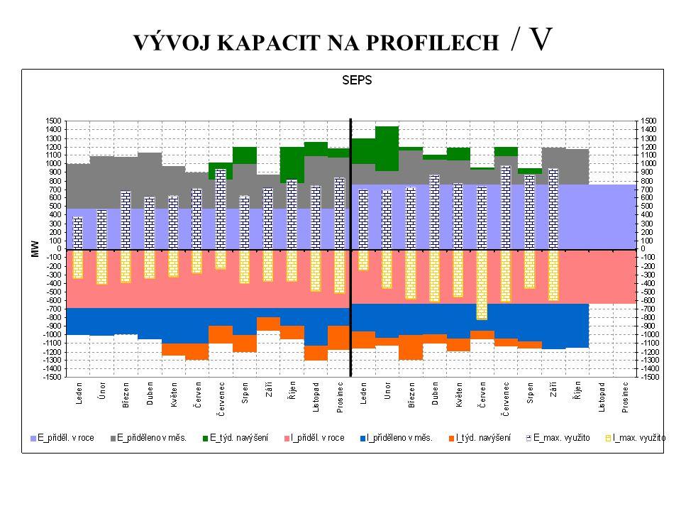 VÝVOJ KAPACIT NA PROFILECH / V