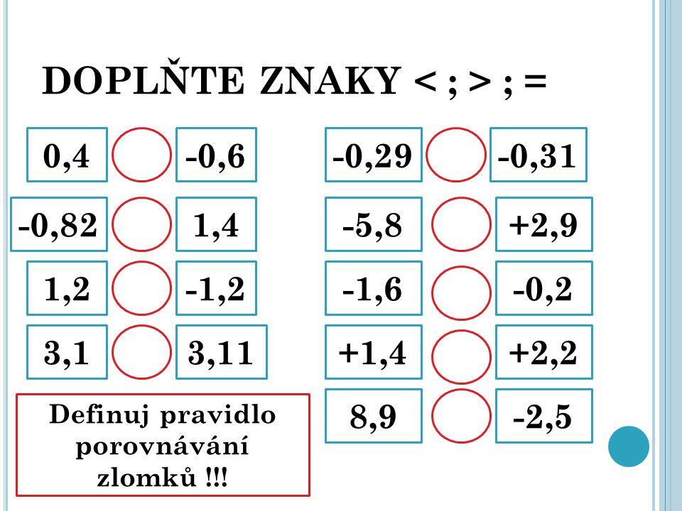 DOPLŇTE ZNAKY ; = 0,4-0,6 -0,821,4 1,2-1,2 3,13,11 -0,29-0,31 -5,8+2,9 -1,6-0,2 +1,4+2,2 8,9-2,5 Definuj pravidlo porovnávání zlomků !!!