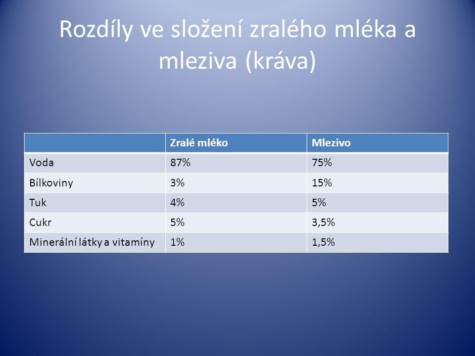 Rozdíly ve složení zralého mléka a mleziva (kráva) Zralé mlékoMlezivo Voda87%75% Bílkoviny3%15% Tuk4%5% Cukr5%3,5% Minerální látky a vitamíny1%1,5%