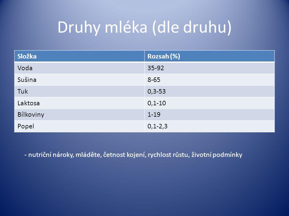 Druhy mléka (dle druhu) SložkaRozsah (%) Voda35-92 Sušina8-65 Tuk0,3-53 Laktosa0,1-10 Bílkoviny1-19 Popel0,1-2,3 - nutriční nároky, mláděte, četnost k