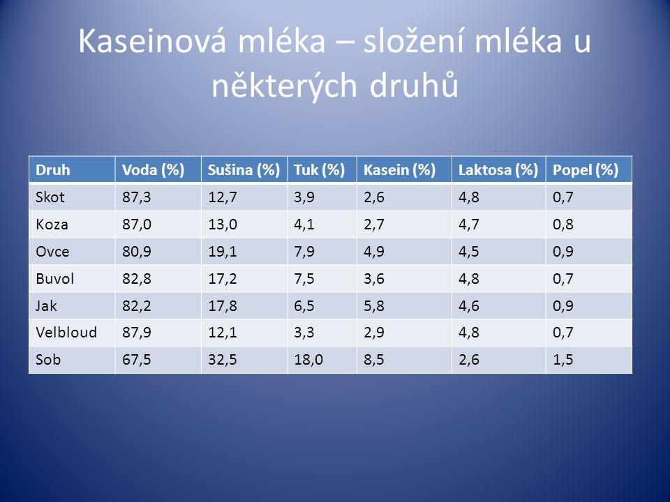 Kaseinová mléka – složení mléka u některých druhů DruhVoda (%)Sušina (%)Tuk (%)Kasein (%)Laktosa (%)Popel (%) Skot87,312,73,92,64,80,7 Koza87,013,04,1