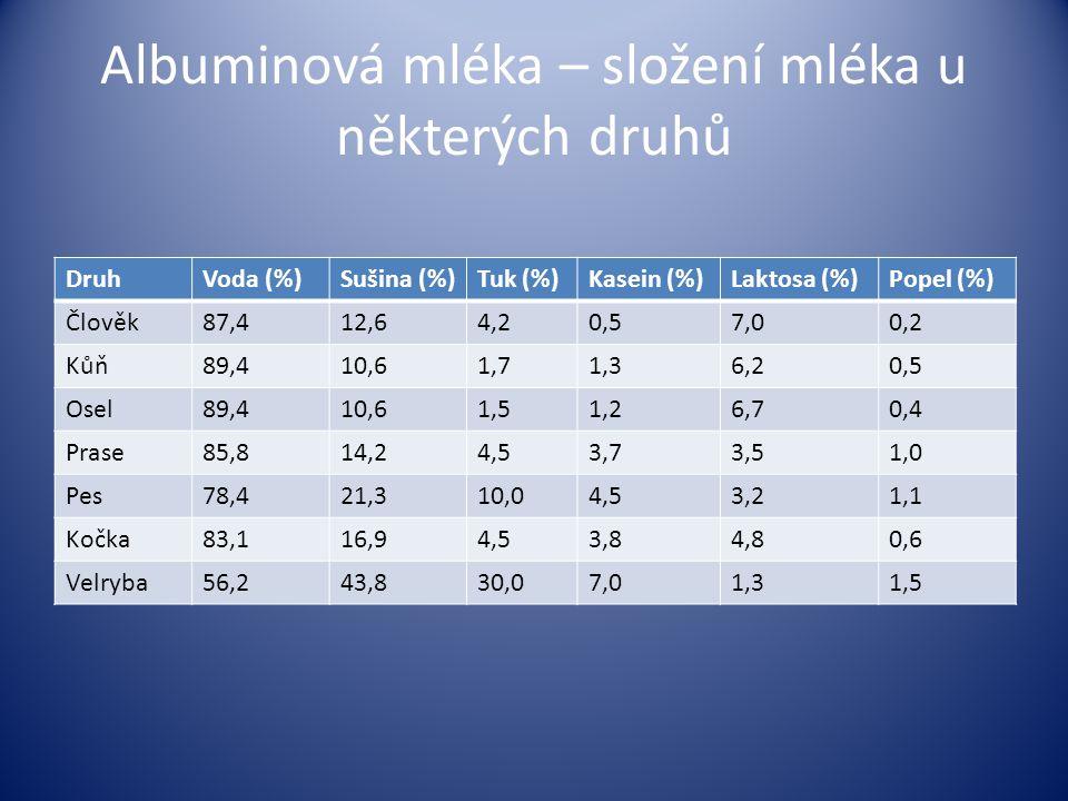 Albuminová mléka – složení mléka u některých druhů DruhVoda (%)Sušina (%)Tuk (%)Kasein (%)Laktosa (%)Popel (%) Člověk87,412,64,20,57,00,2 Kůň89,410,61