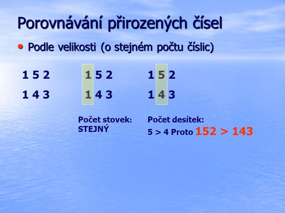 Porovnávání přirozených čísel Podle velikosti (o stejném počtu číslic) Podle velikosti (o stejném počtu číslic) 1 5 2 1 4 3 1 5 2 1 4 3 1 5 2 1 4 3 Počet stovek : STEJNÝ Počet desítek: 5 > 4 Proto 152 > 143