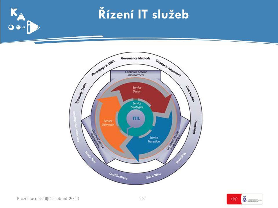 Řízení IT služeb 13Prezentace studijních oborů 2013