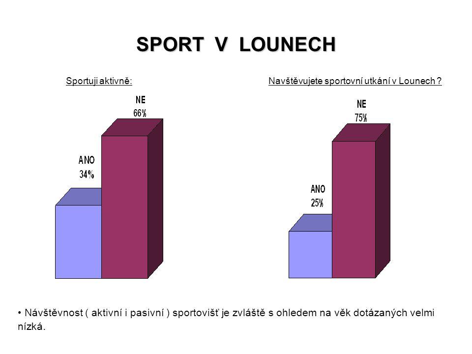 SPORT V LOUNECH Návštěvnost ( aktivní i pasivní ) sportovišť je zvláště s ohledem na věk dotázaných velmi nízká. Sportuji aktivně:Navštěvujete sportov