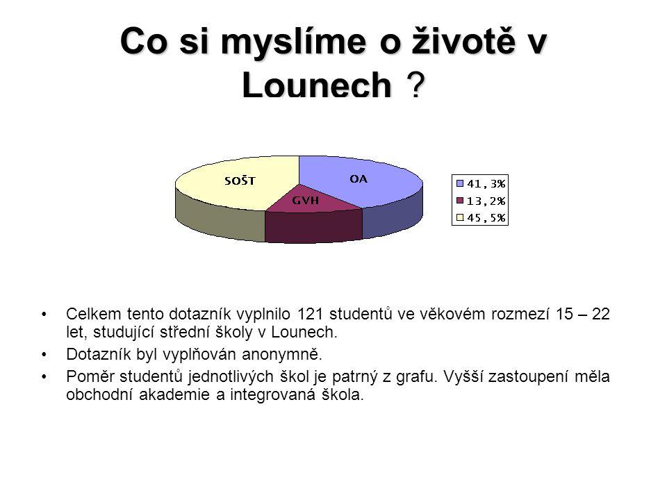 Co si myslíme o životě v Lounech ? Celkem tento dotazník vyplnilo 121 studentů ve věkovém rozmezí 15 – 22 let, studující střední školy v Lounech. Dota