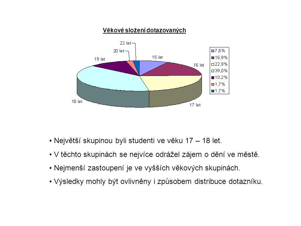 Největší skupinou byli studenti ve věku 17 – 18 let. V těchto skupinách se nejvíce odrážel zájem o dění ve městě. Nejmenší zastoupení je ve vyšších vě