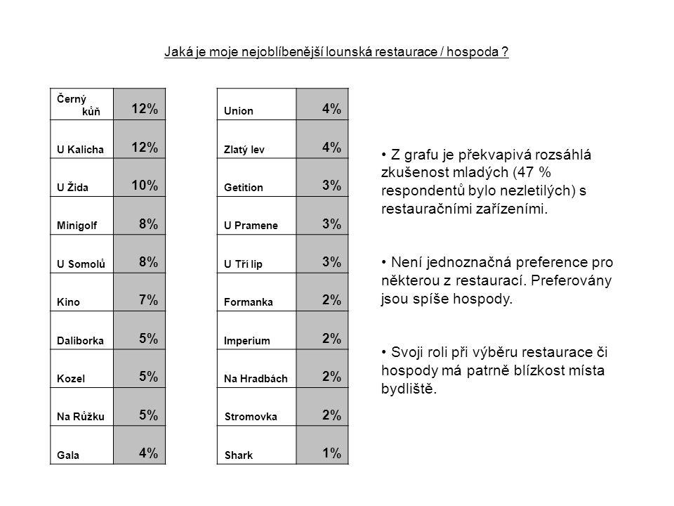 Z grafu je překvapivá rozsáhlá zkušenost mladých (47 % respondentů bylo nezletilých) s restauračními zařízeními. Není jednoznačná preference pro někte