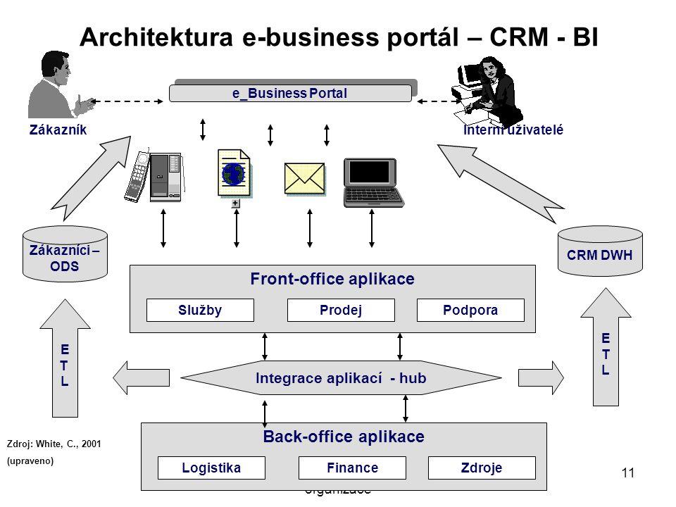Systémové pojetí hospodářské organizace 11 Back-office aplikace LogistikaZdrojeFinance Front-office aplikace SlužbyPodporaProdej Zdroj: White, C., 200
