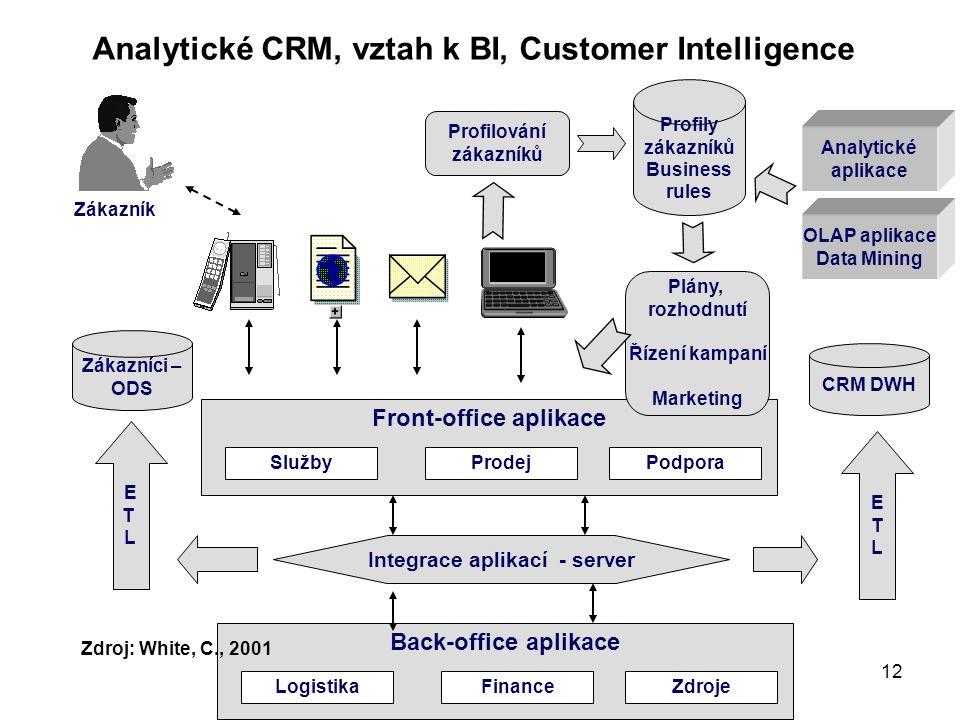 Systémové pojetí hospodářské organizace 12 Analytické CRM, vztah k BI, Customer Intelligence Back-office aplikace LogistikaZdrojeFinance Front-office