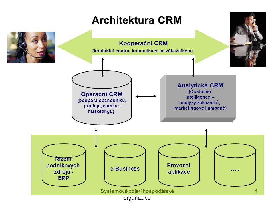 """Systémové pojetí hospodářské organizace 5 Operační, kooperační a analytické CRM  operační – zefektivnění klíčových procesů """"kolem zákazníka, zejména front office úlohy,  kooperační – optimalizace interakcí se zákazníkem, vícekanálová komunikace,  analytické – agregace a aplikace znalostí o zákazníkovi, aplikace """"business a customer intelligence , speciální CRM analytické aplikace na bázi datových skladů a dolování dat, Pozn.: 67% firem (META) nesbírá data o zákaznících efektivně, pouze 4% na odpovídající úrovni"""