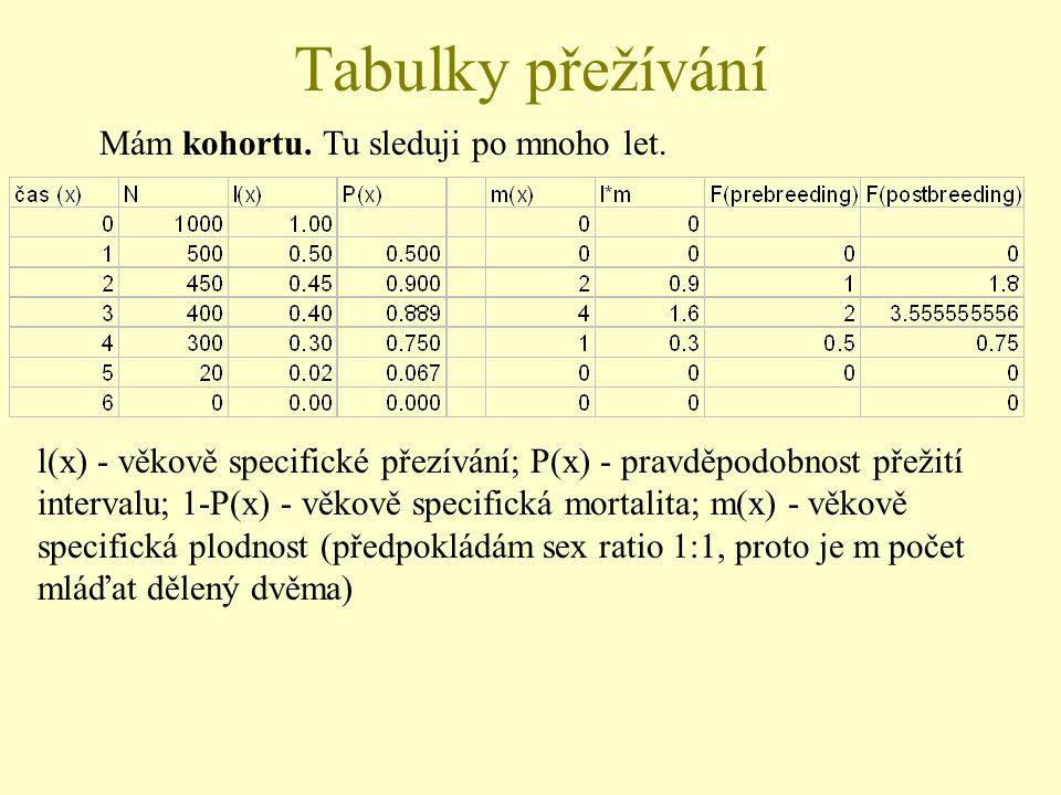 Tabulky přežívání Mám kohortu. Tu sleduji po mnoho let. l(x) - věkově specifické přezívání; P(x) - pravděpodobnost přežití intervalu; 1-P(x) - věkově