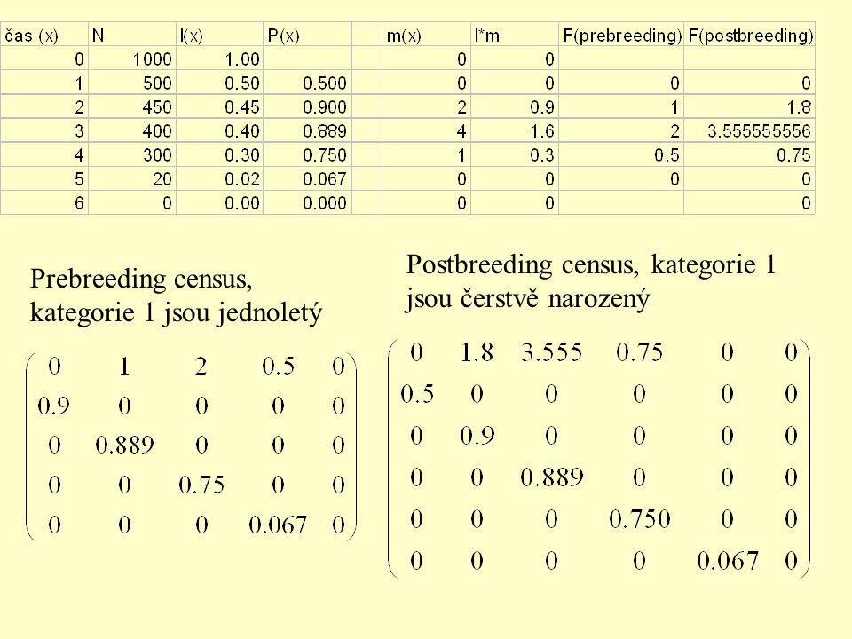 Prebreeding census, kategorie 1 jsou jednoletý Postbreeding census, kategorie 1 jsou čerstvě narozený