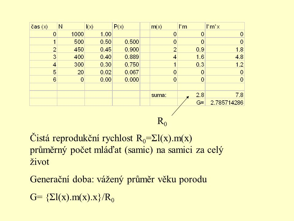 Čistá reprodukční rychlost R 0 =Σl(x).m(x) průměrný počet mláďat (samic) na samici za celý život Generační doba: vážený průměr věku porodu G= {Σl(x).m