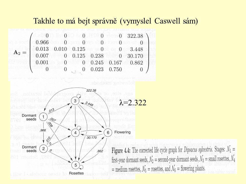 Takhle to má bejt správně (vymyslel Caswell sám) λ=2.322