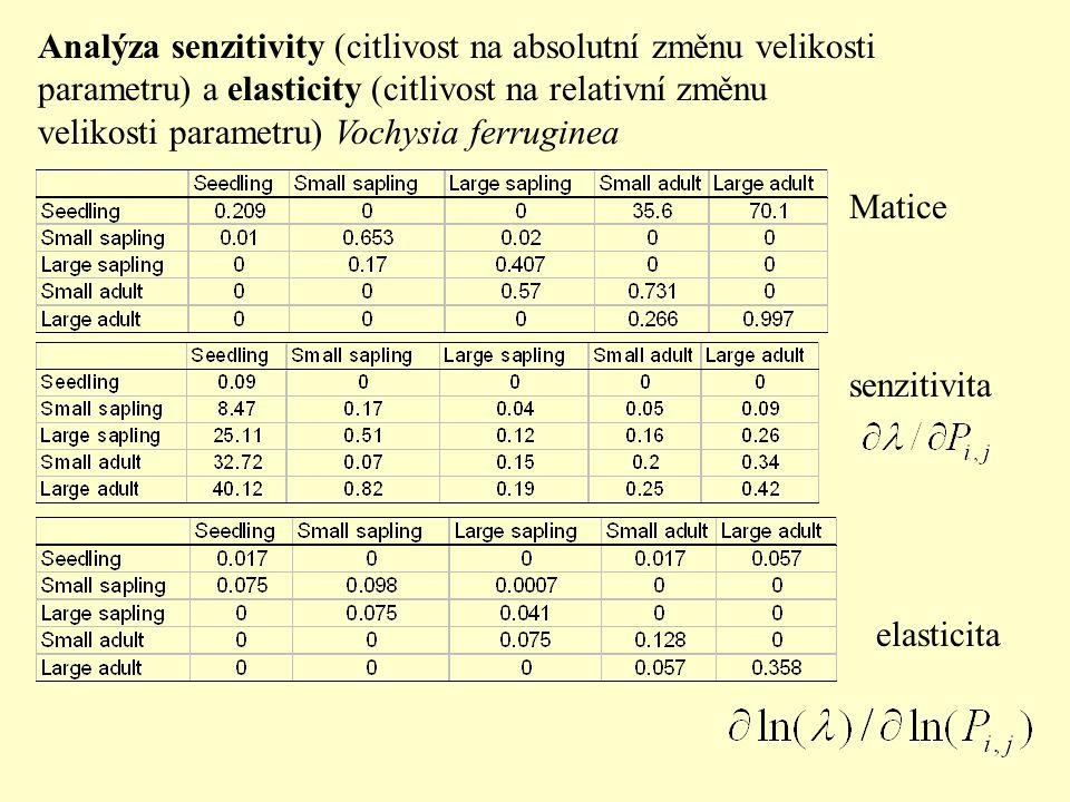 Analýza senzitivity (citlivost na absolutní změnu velikosti parametru) a elasticity (citlivost na relativní změnu velikosti parametru) Vochysia ferruginea Matice senzitivita elasticita