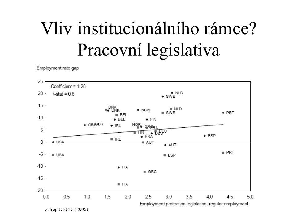 Vliv institucionálního rámce? Pracovní legislativa Zdroj: OECD (2006)