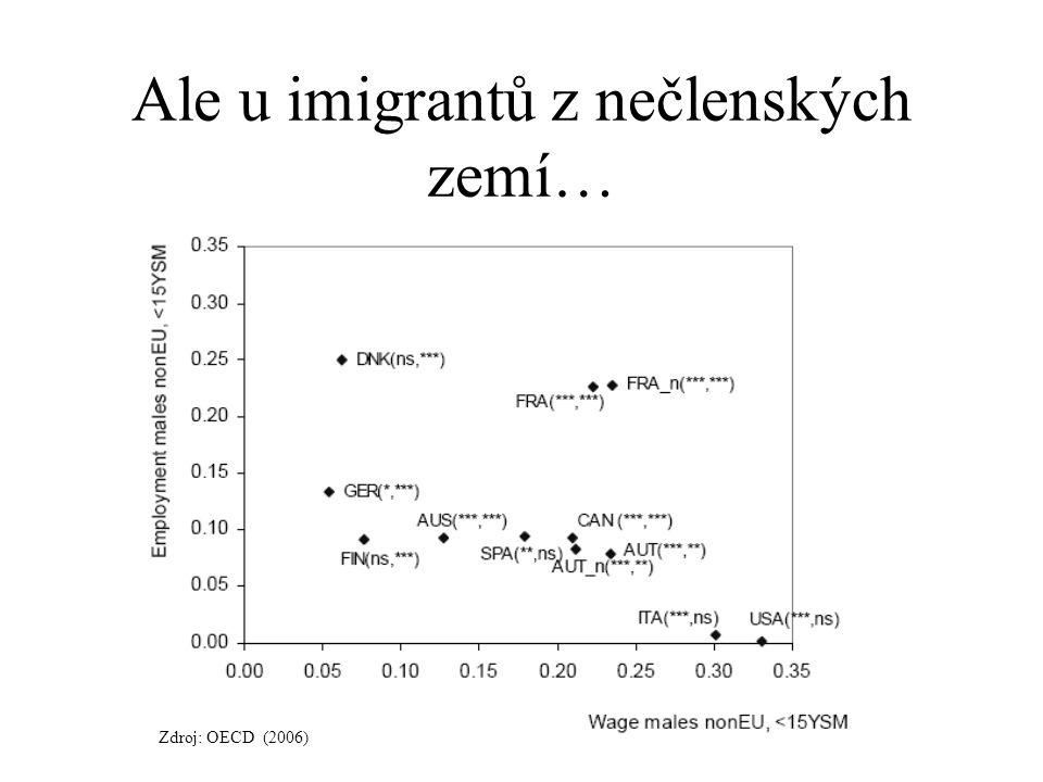 Ale u imigrantů z nečlenských zemí… Zdroj: OECD (2006)