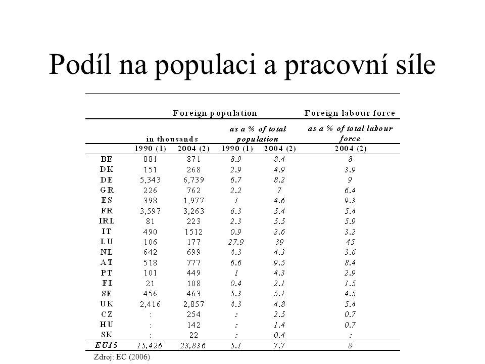 Podíl na populaci a pracovní síle Zdroj: EC (2006)