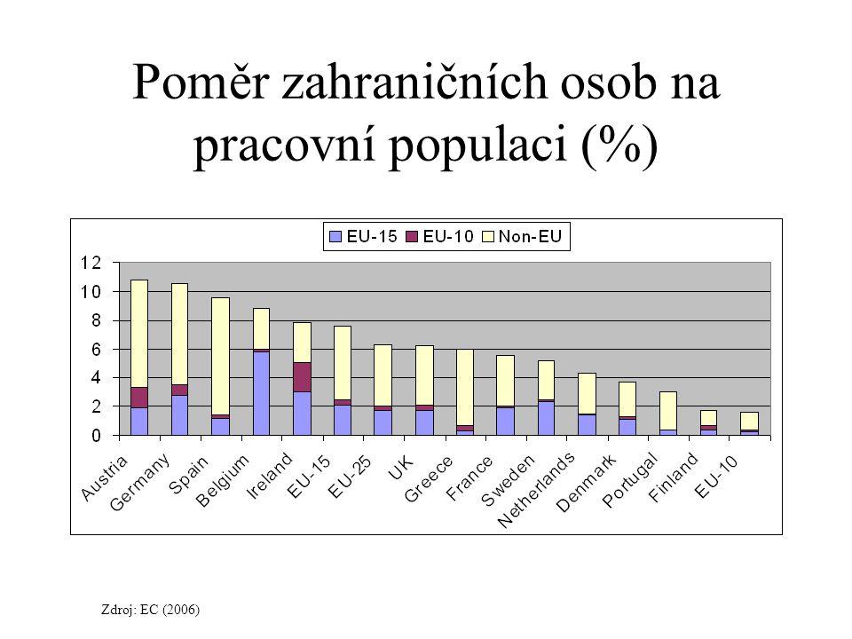 Poměr zahraničních osob na pracovní populaci (%) Zdroj: EC (2006)