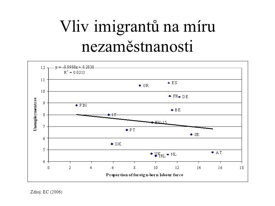 Ale míra nezaměstnanosti mezi imigranty je vyšší! Zdroj: OECD (2006)