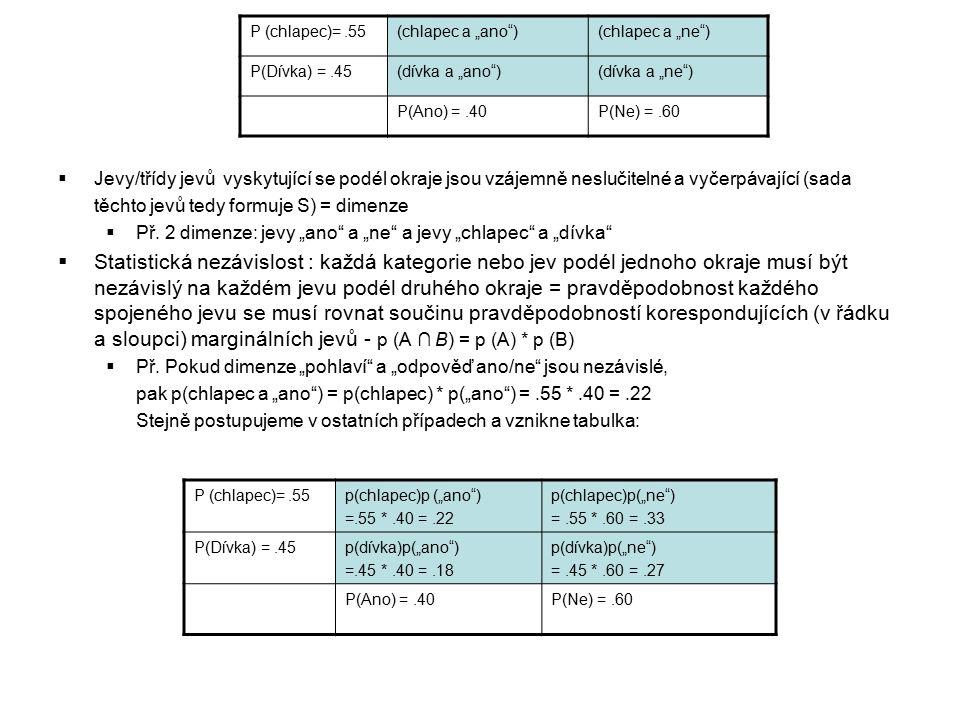 """P (chlapec)=.55(chlapec a """"ano )(chlapec a """"ne ) P(Dívka) =.45(dívka a """"ano )(dívka a """"ne ) P(Ano) =.40P(Ne) =.60  Jevy/třídy jevů vyskytující se podél okraje jsou vzájemně neslučitelné a vyčerpávající (sada těchto jevů tedy formuje S) = dimenze  Př."""